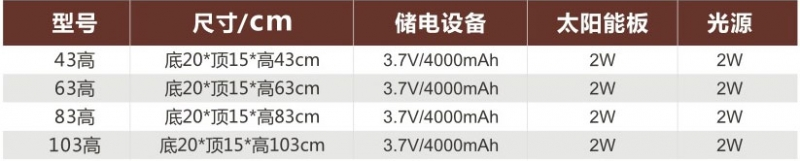 太阳能草坪灯产品参数