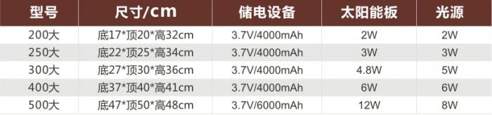 非字太阳能柱头灯产品参数