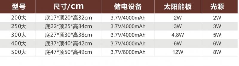 太阳能柱头灯产品参数