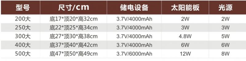 祥云福柱头灯太阳能柱头灯产品参数